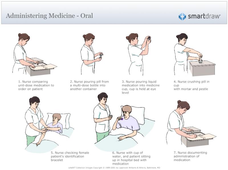 Nursing Process Paper Example
