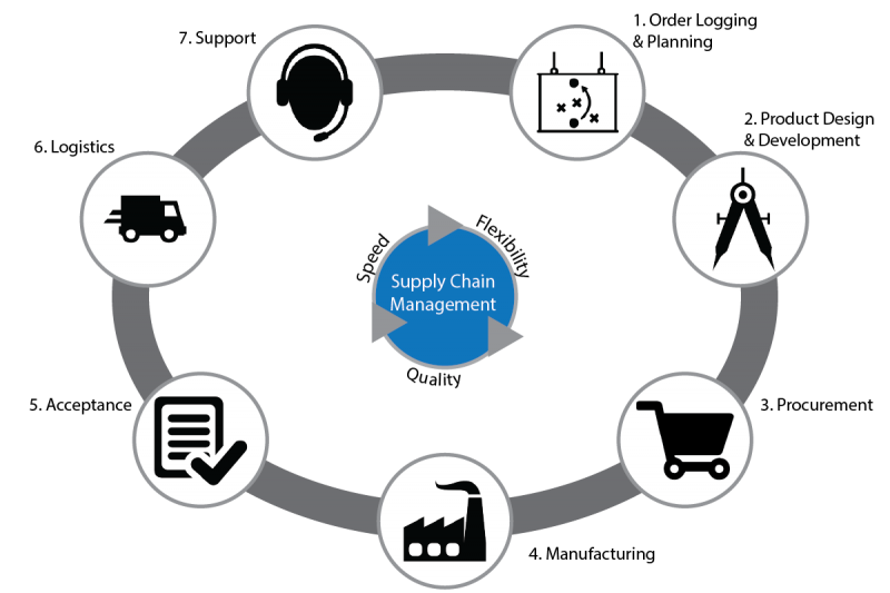 the given diagram represents the main stages in the supply chain management  process  overall, the process involves a variety of complex operations  ranging